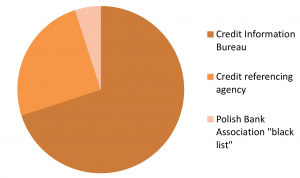 Polish credit check carried out on consumers - graphical representation of split of infromation fed to the report by source